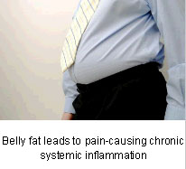 Back Pain and Overweight