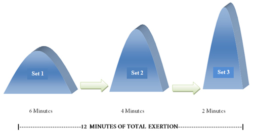 12 Minutes Exertion Chart