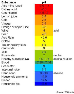 Blood Ph Levels And Pain