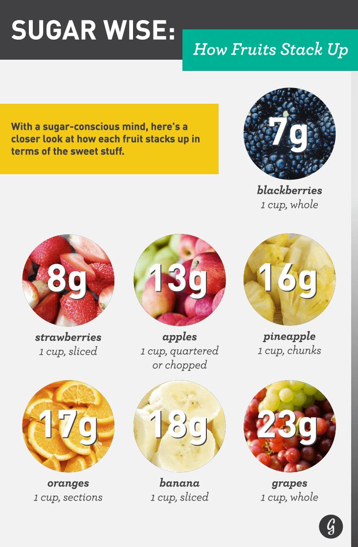 highest sugar fruits