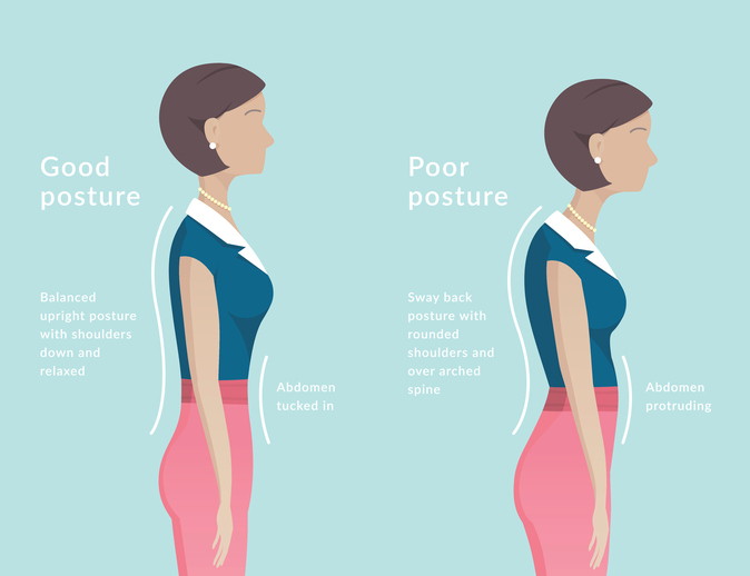 good and bad standing posture